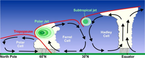 cross section of the jet stream