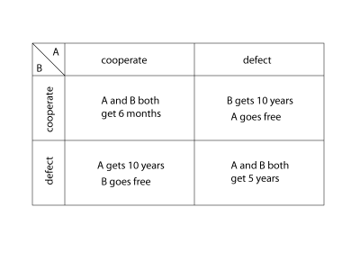 Prisoners dilemma payoff matrix